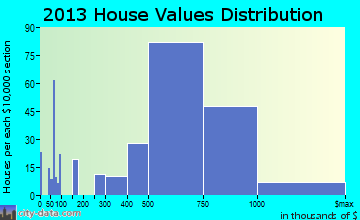 Jericho home values distribution