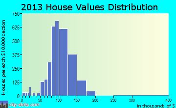 Kenmore home values distribution