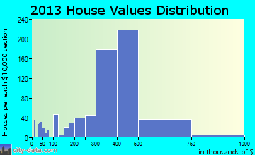 Kings Park home values distribution
