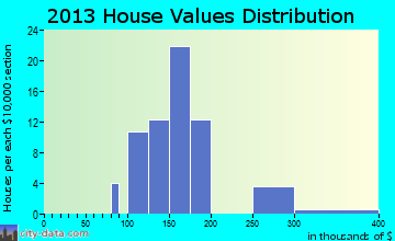 La Fargeville home values distribution