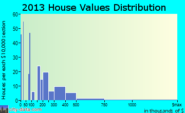 Lake Placid home values distribution