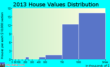 Lake Success home values distribution