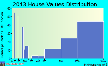 Larchmont home values distribution