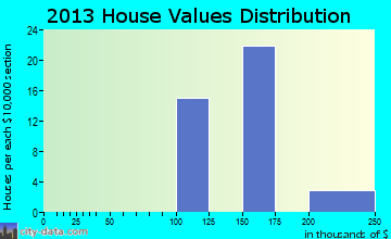 Leeds home values distribution