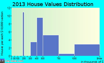 Laurel, NY house values