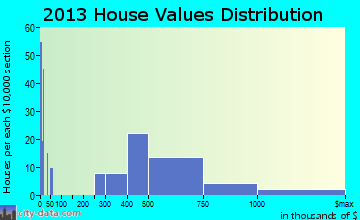 Locust Valley home values distribution