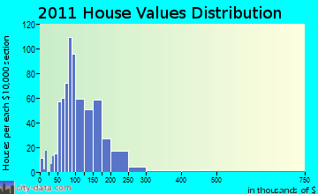 Lowville home values distribution
