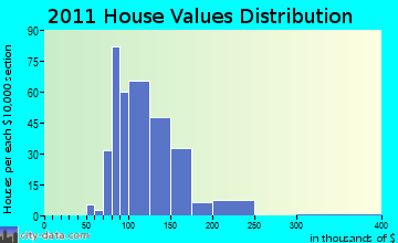 Macedon home values distribution