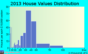 Mahopac home values distribution