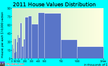 Mamaroneck home values distribution