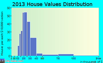 Marlboro home values distribution