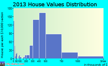 Massapequa home values distribution