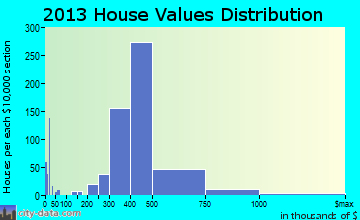 Massapequa Park home values distribution