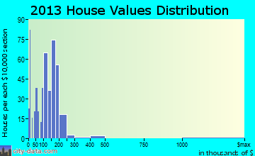 Mechanicville home values distribution
