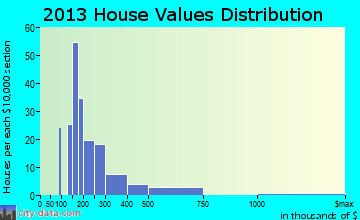 Menands home values distribution