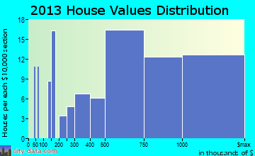 Montauk home values distribution