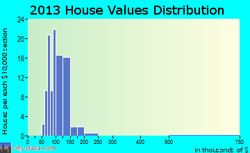 Morrisville home values distribution