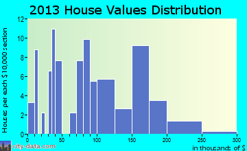 Damascus home values distribution