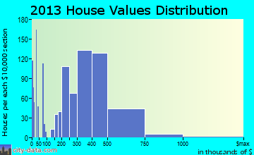 Nanuet home values distribution