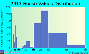 Nesconset home values distribution