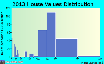 New Hyde Park home values distribution