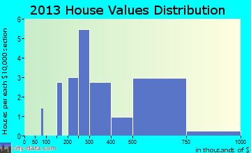 New Square home values distribution