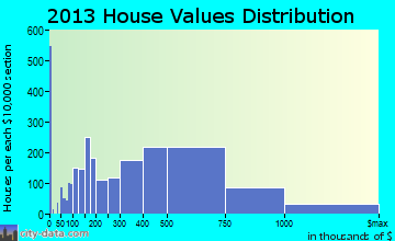 New Rochelle home values distribution