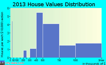 New Suffolk home values distribution