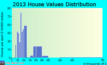 Dardanelle home values distribution
