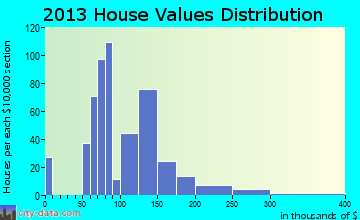 New York Mills home values distribution