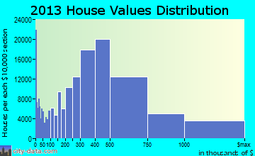 New York home values distribution