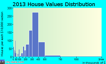 North Babylon home values distribution