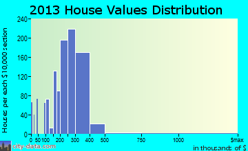 North Bay Shore home values distribution