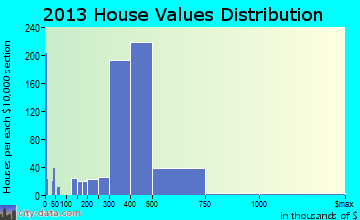 North Bellmore home values distribution