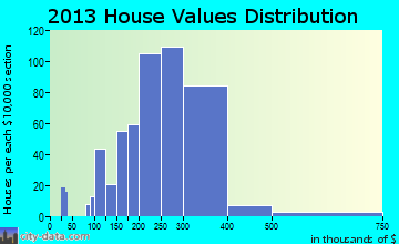 North Bellport home values distribution
