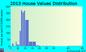 North Syracuse home values distribution
