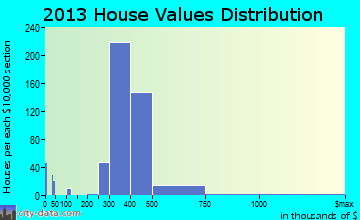 North Wantagh home values distribution