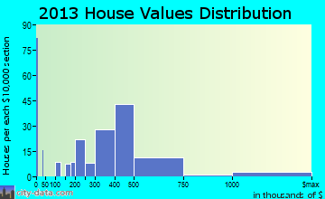 Nyack home values distribution