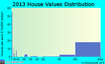 Old Brookville home values distribution