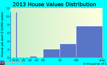 Old Field home values distribution