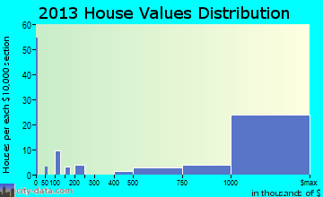 Old Westbury home values distribution