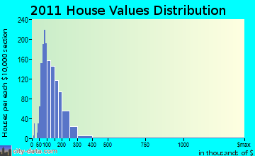 Oneonta home values distribution
