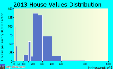 Orange Lake home values distribution