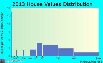 Orient home values distribution
