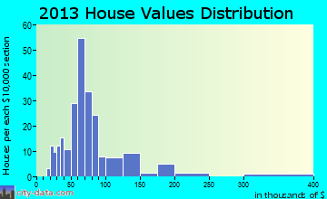 Oriskany Falls home values distribution