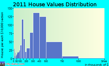 Ossining home values distribution