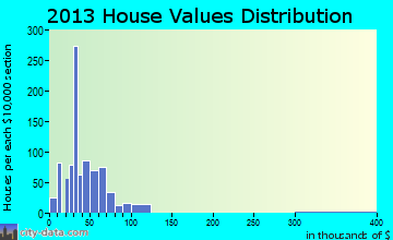Dermott home values distribution