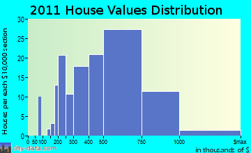 Oyster Bay home values distribution