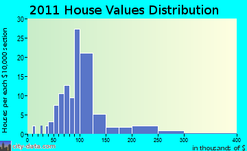 Parish home values distribution