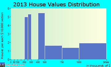 Peconic home values distribution